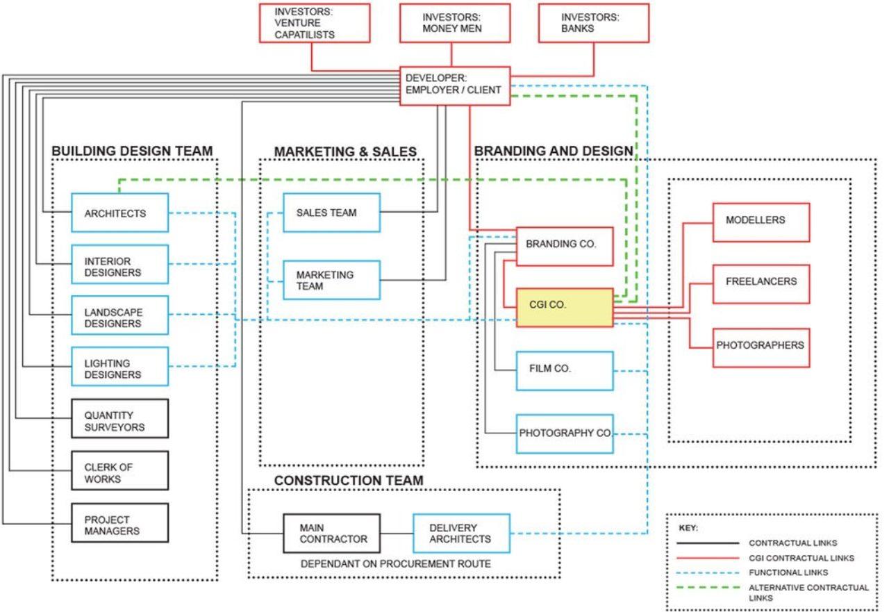 Traditional Procurement System