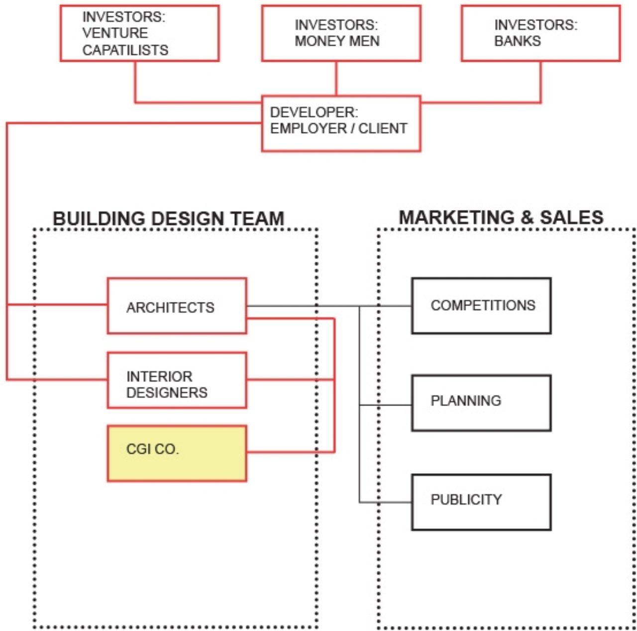 Visualisation & Construction Procurement